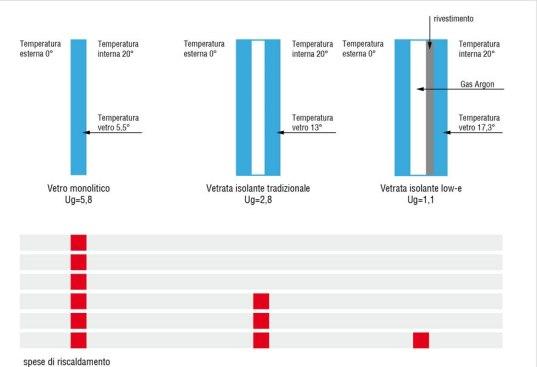 trasmittanza tra vetro normale e basso emissivi
