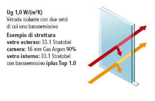 valori di coibentazione del vetro doppio con un basso emissivo