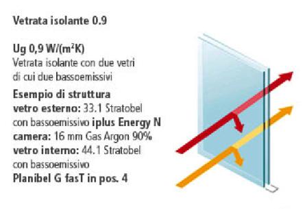 vetro doppio con due basso emissivi-coibentazione