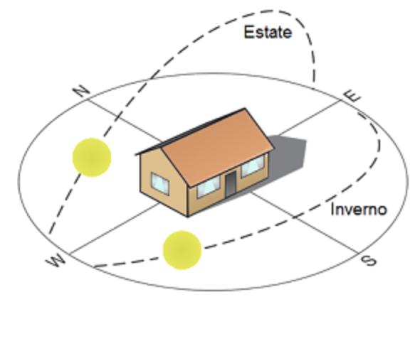 posizionamento della casa per la scelta dei vetri selettivi