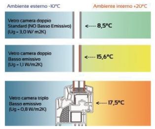 schema del vetro basso emissivo