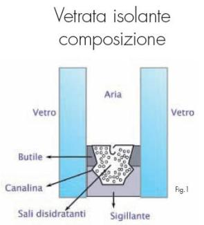schema di una vetrata isolante tradizionale