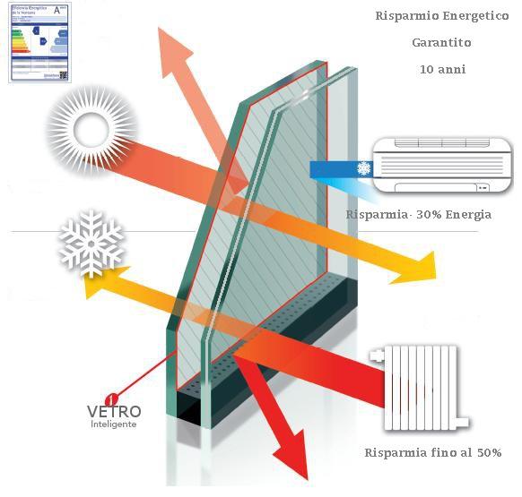 schema del vetro selettivo